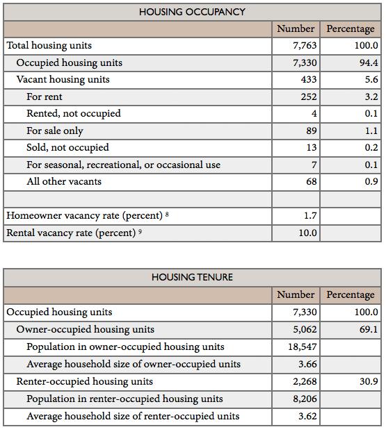 housing_occupancy_1